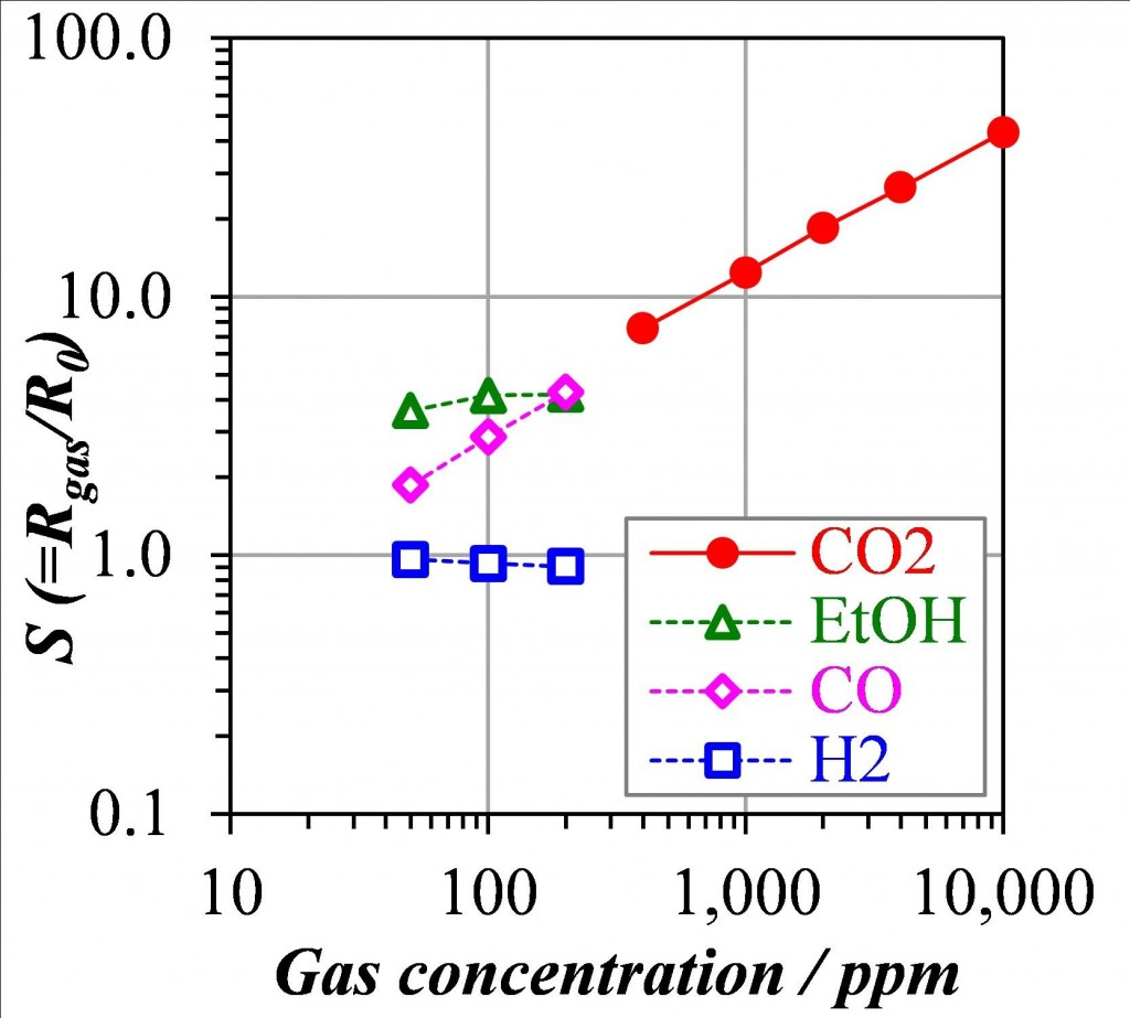 Sensing performance of hexagonal La2O2CO3